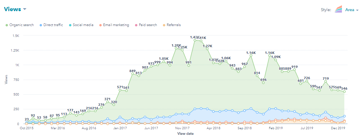 The True Value (ROI) Of A B2B Tech Blog Post & How To Measure It In Hubspot